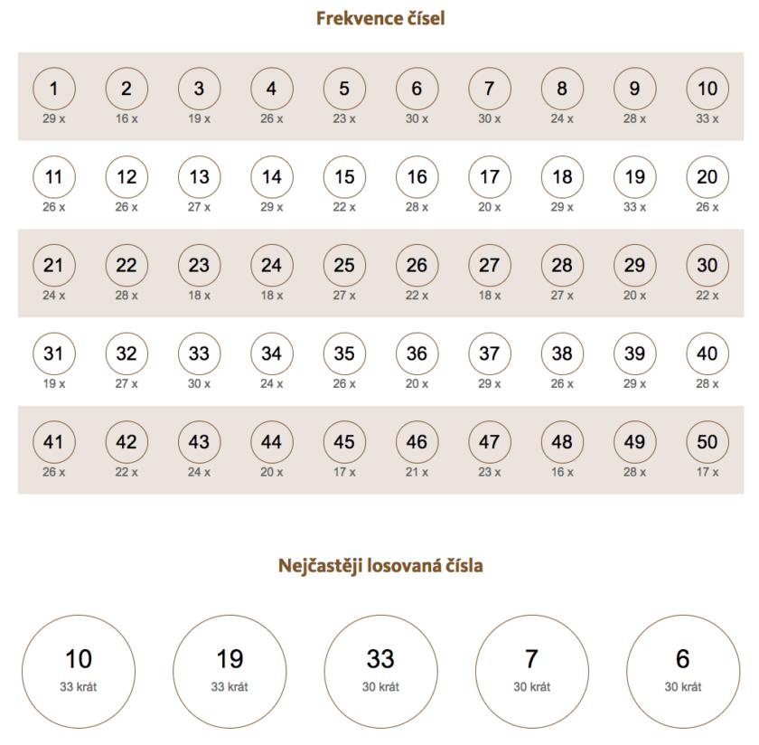 Nejčastěji tažená čísla - kompletní přehled