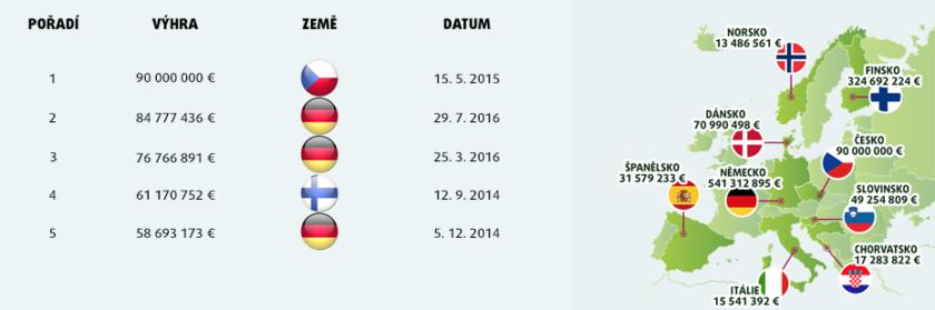 Přehled nejvyšších výher v historii loterie / Součet výher dle zemí