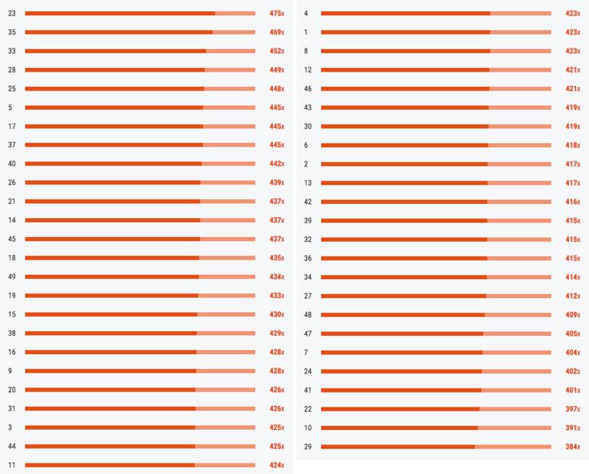 Kasička - nejčastěji tažená čísla (k 20. 12. 2016)