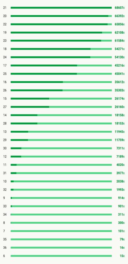 Statistiky hry KOSTKY - četnost - SOUČTY